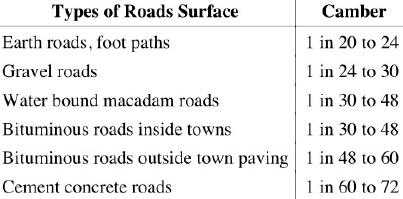 Civil Engineering - Road geometrics