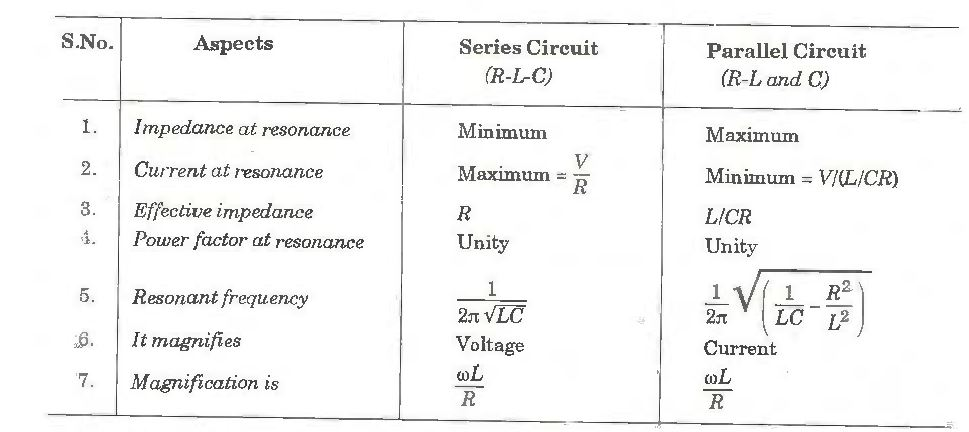 Comparison Of Series And Parallel Resonant Circuits