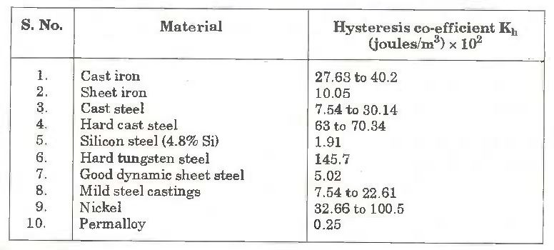 Table Hysteresis Coefficients